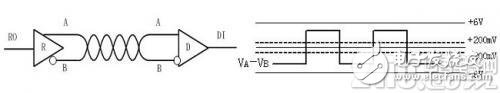 3.3V供電的RS485接口滿足遠距離通訊要求