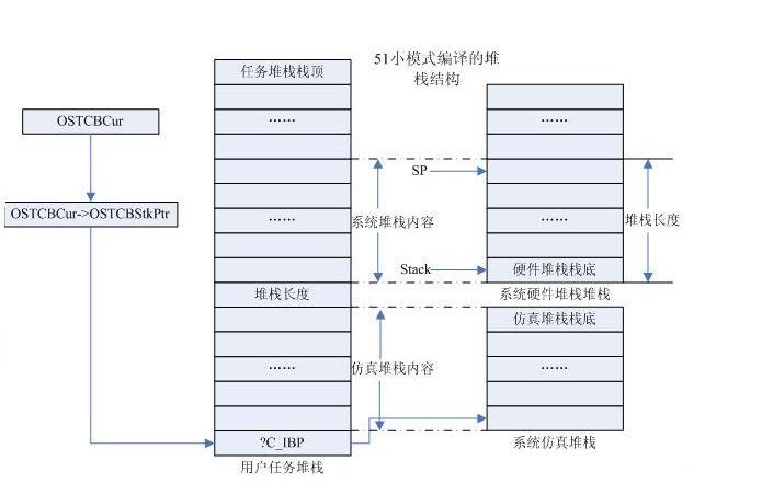ucos-II移植到51单片机的解决办法