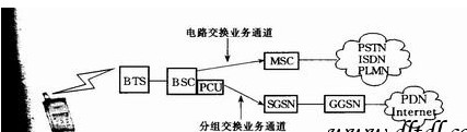 SIM卡GPRS模块知识详解 浅谈SIM卡GPRS之原理模块