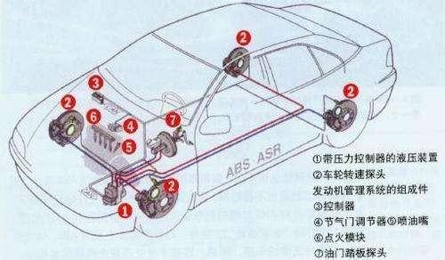 分析几种常见的汽车电子技术应用与发展