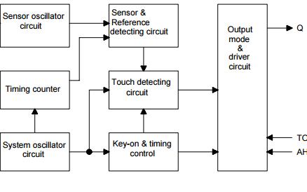 TTP223N-BA6触摸板检测器IC的详细资料应用和详细数据手册免费下载