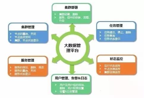 大数据管理平台负责对整个大数据平台进行部署和管理,结构示意图如