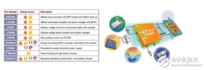 电源创新紧贴这些热门应用,一起来给趋势和新技术划重点
