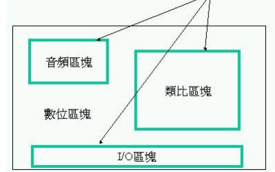 I/O设计功能子系统和安静区域的介绍和如何正确的隔离和分割映像平面