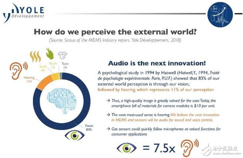 MEMS和传感器未来的发展趋势是怎样的