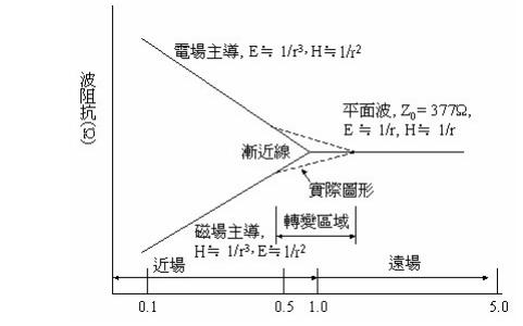 PCB中为什么和出现EMI?PCB电的来源,Maxwell方程式的应用,磁通量最小化的概念