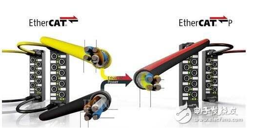 科迎法适用于工业级以太网连接器,满足工业布线的需求