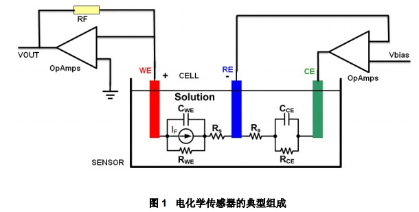 lmp91000 在电化学传感器电极故障检测中的...