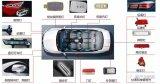国内LED车灯企业该如何发力?