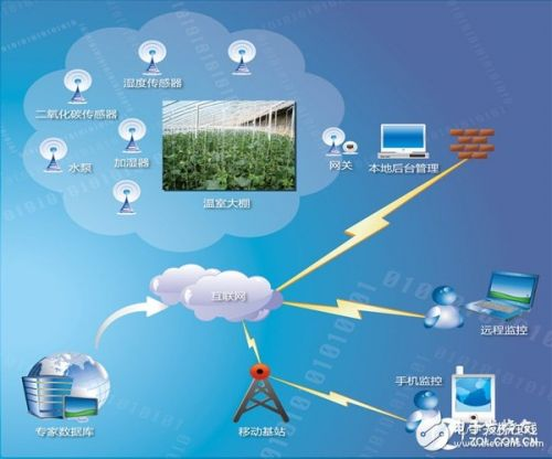 我国物联网尚处于初级阶段,信息应用技术还未能真正...