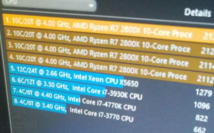 AMD2800X被曝将是10核20线程 跑分堪比英特尔i9