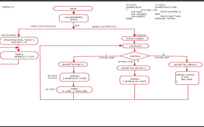如何使用Linux设计一个网络聊天室详细资料免费下载