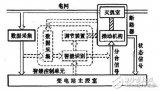 智能断路器基本原理、工作模式和工作过程介绍