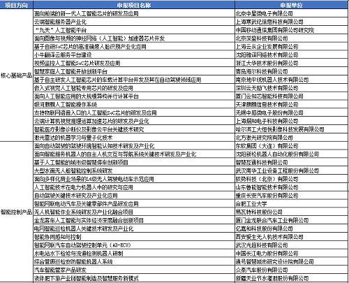 """中国科技部: 科技创新2030""""新一代人工智能""""重大项目申报指南征求意见稿"""
