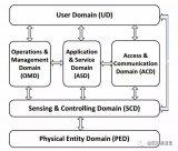 2018《物联网参考体系结构》正式发布