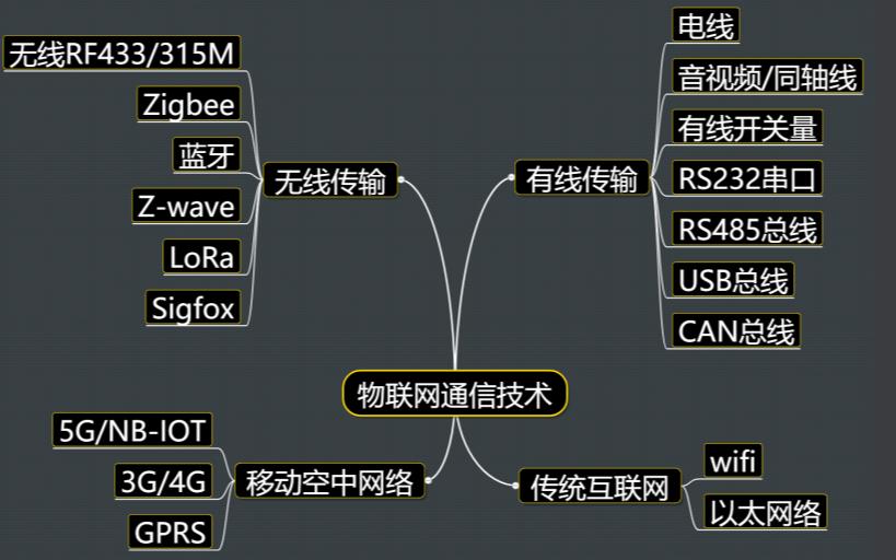 物联网硬件接入之通信技术(公网,私网)接入技术资料概述