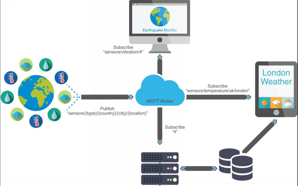 物联网硬件接入之通信协议(MQTT,CoAP,LwM2M协议)的详细资料概述