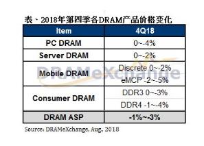由于市场供大于求,第四季整体DRAM价格走弱的机会逐渐升高
