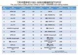千元机新标准已重新定义!2018年7月中国千元机品牌销量TOP 20