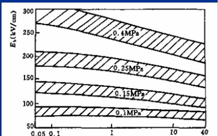 六氟化硫气体有什么作用?六氟化硫气体绝缘性能和应用的资料概述