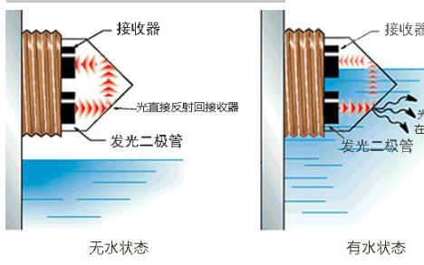 液体的黏稠度、腐蚀性、温度等会影响光电式水位传感器检测吗?