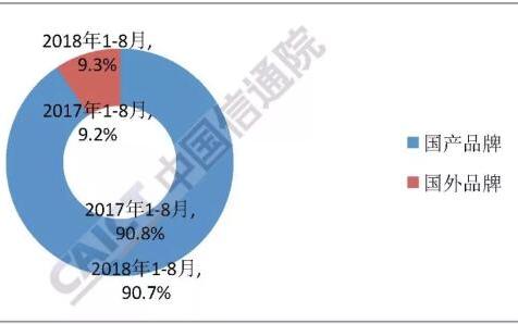 华为领先四大手机厂商销售看好 8月手机出货量同比下降20.9%