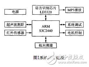 以嵌入式處理器S3C2440為核心的多任務機器人...