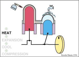 斯特林发动机制作方法