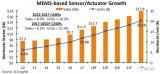 MEMS传感器的出货量预计将在2018年增长11%