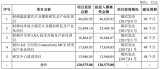 发力射频芯片及模组,国产新星卓胜微冲刺IPO
