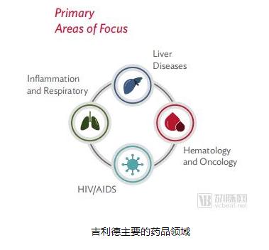 吉利德联手谷歌数字化创新,抢滩中国丙肝创新药市场