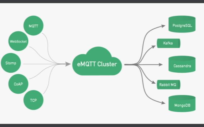物联网通信协议之MQTT协议介绍MQTT协议测试环境如何搭建及分析