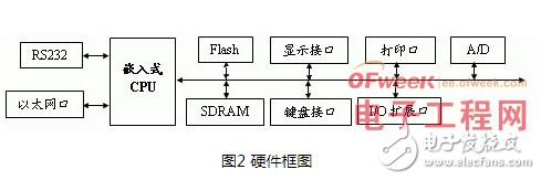 以基于Linux的嵌入式系统为核心的测控系统设计