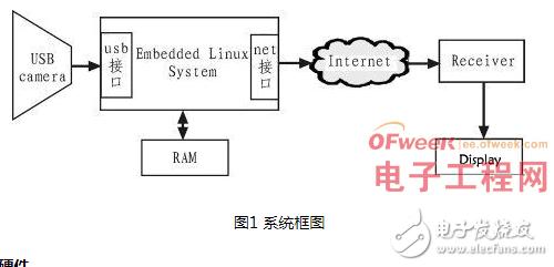 基于嵌入式Linux平臺構建視頻監控系統的設計過...