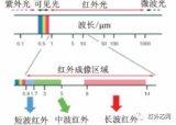 红外热成像信号处理技术的最新科研进展