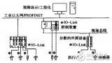 基于IO-Link从站的演示系统,有何特点