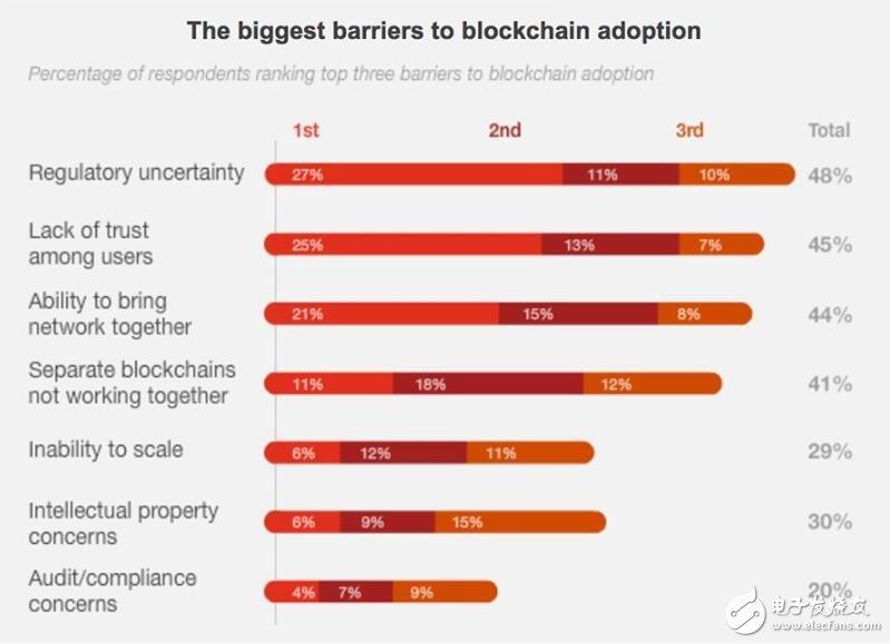 企业采用区块链技术的最大阻碍是什么?