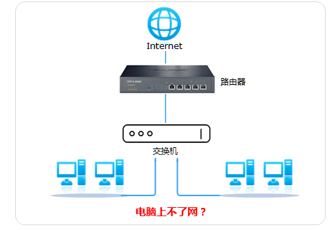 如何解决交换机连接路由器,电脑无法上网?