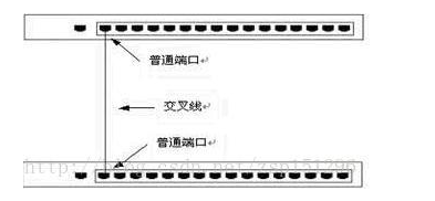 交换机如何利用Uplink端口进行级联?