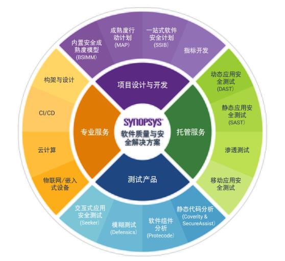 开源组件审计在并购交易中的意义与价值