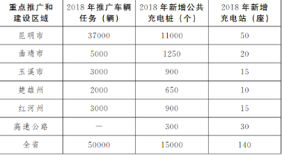云南为加快新能源汽车发展,公共机构带头推广
