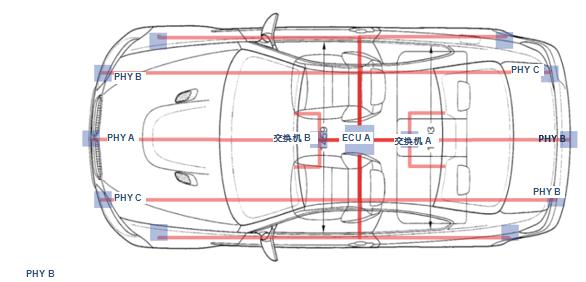 汽车以太网标准的重要性