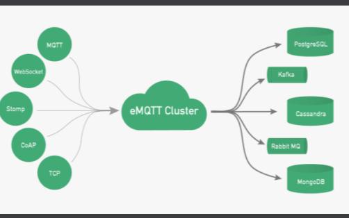 MQTT是什么?物联网开发入门之物联网标准通信协议-MQTT详细资料概述