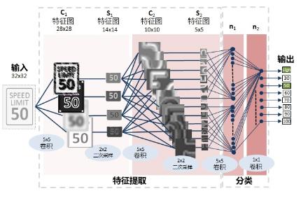 AI在汽车电子中的应用:如何利用深度学习保证汽车安全