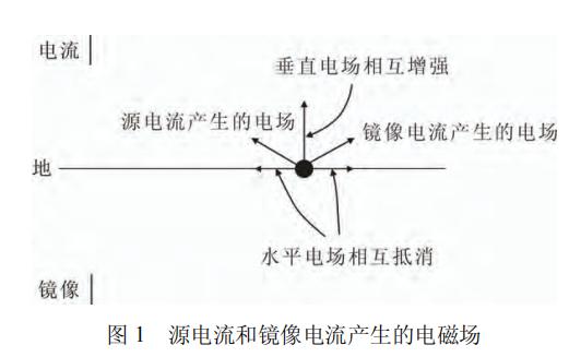 雷电脉冲电磁场对电站敏感设备的干扰情况是如何的详细资料分析概述