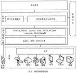 物联网网关概述及系统设计