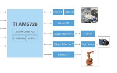 AM5728 TI DSP+ARM异构多核平台的详细中文资料和应用免费下载