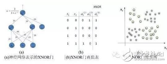 一種遞歸神經網絡在FPGA平臺上的實現方案詳解