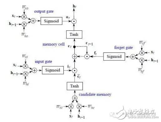 一种递归神经网络在FPGA平台上的实现方案详解