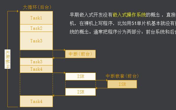 什么是操作系统?FreeRTOS中文实用教程让你快速入门FreeRTOS